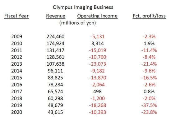 Olympus-financial-losses-over-the-years-550x389.jpg