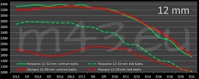 Panasonic_12-32mm_vs_Olympus_12-50mm_ostrosc_12mm_s_zps6d89f456.jpg