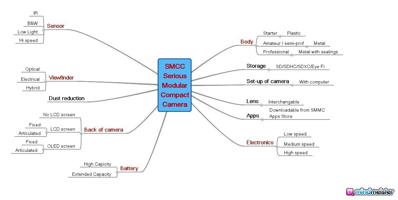 SMCC_Serious_Modular_Compact_Camera.jpg