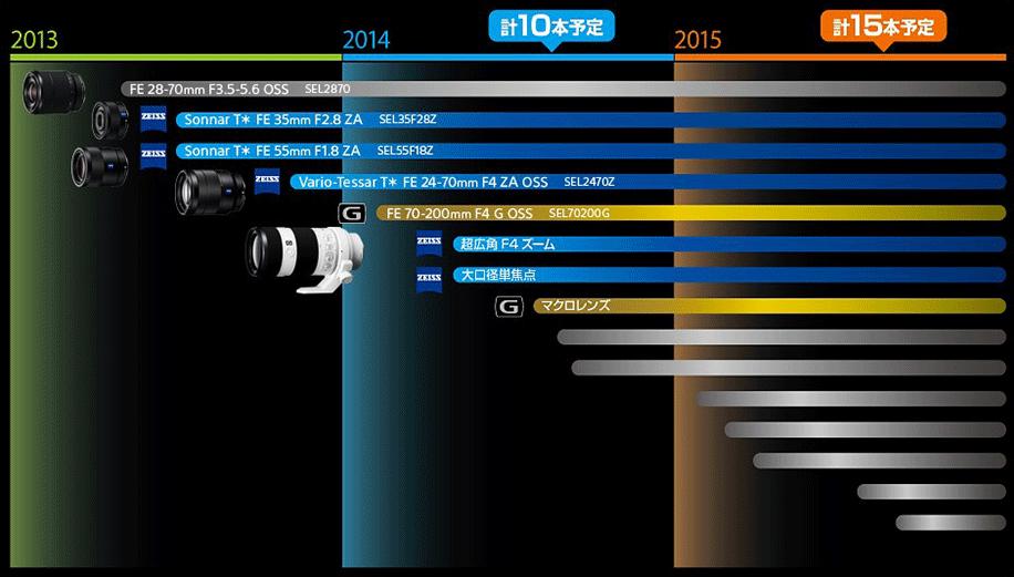 Sony-FE-full-frame-lens-roadmap.png
