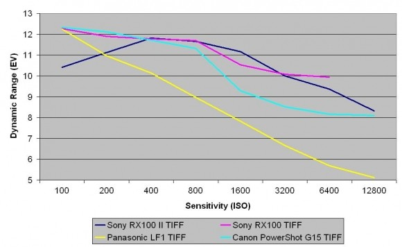 Sony_RX100_TIFF_DR-580-100.JPG