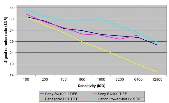 Sony_RX100_TIFF_SNR-580-100.JPG