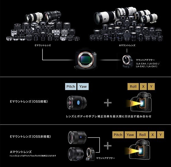 TS560x560?url=http%3A%2F%2Fwww.sony.jp%2Fproducts%2Fpicture%2Fy_a7m2_image_stabilization.jpg